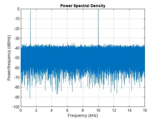Power spectral density - MATLAB dspdata psd