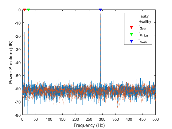 Vibration Analysis of Rotating Machinery - MATLAB & Simulink