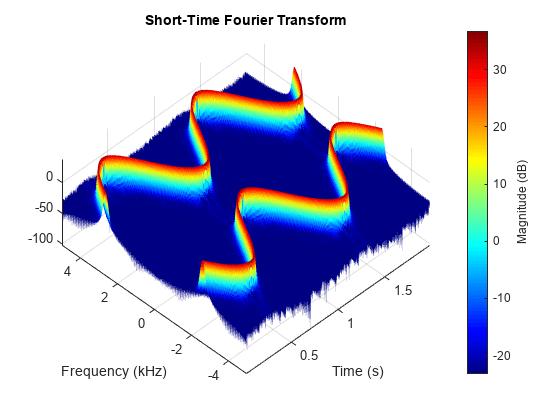 Short-time Fourier transform - MATLAB stft