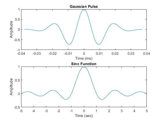 Signal Generation and Visualization - MATLAB & Simulink Example