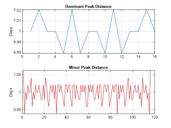 Correlation and Convolution - MATLAB & Simulink