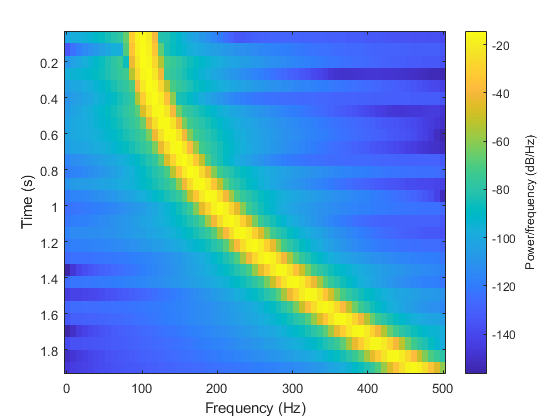 Spectrogram using short-time Fourier transform - MATLAB