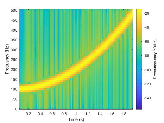 Spectrogram using short-time Fourier transform - MATLAB