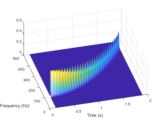 Analyze signals in the frequency and time-frequency domains