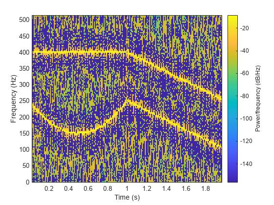 Spectrogram using short-time Fourier transform - MATLAB spectrogram