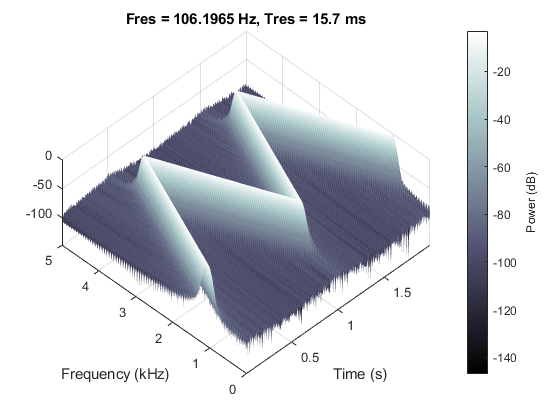 Practical introduction to time frequency analysis matlab finding interferences using persistence spectrum ccuart Gallery