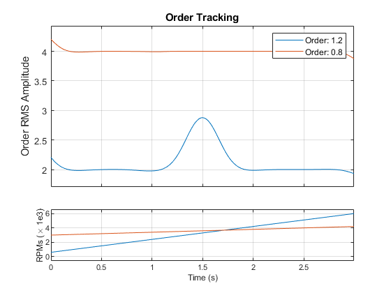 Track and extract order magnitudes from vibration signal