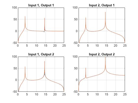 Transfer function estimate - MATLAB tfestimate