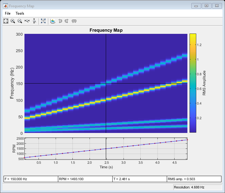 Frequency-RPM map for order analysis - MATLAB rpmfreqmap
