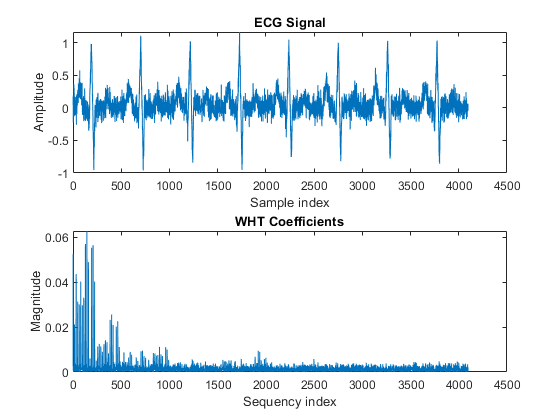 Walsh hadamard transform for spectral analysis and compression of the plot shows that most of the signal energy is in the lower sequency values below approximately 1100 store only the first 1024 coefficients out of ccuart Choice Image