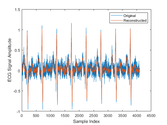 Walsh hadamard transform for spectral analysis and compression of the reproduced signal is very close to the original but has been compressed to a quarter of the size storing more coefficients is a tradeoff between ccuart Choice Image
