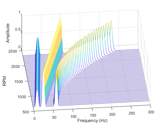 Frequency Rpm Map For Order Analysis Matlab Rpmfreqmap