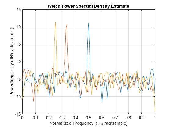 Welch's power spectral density estimate - MATLAB pwelch