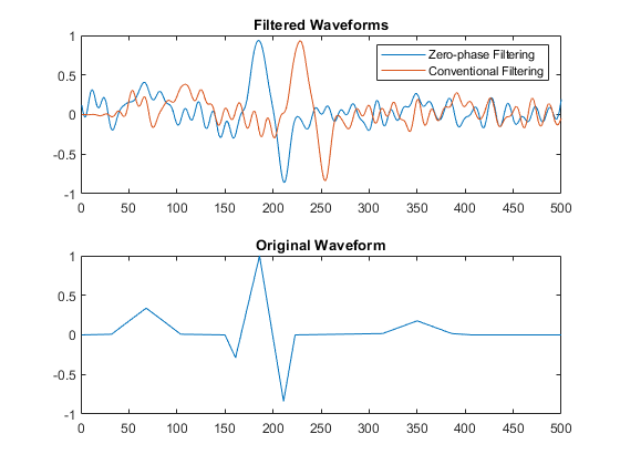 Zero-phase digital filtering - MATLAB filtfilt