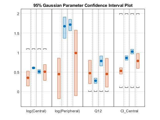 Compute confidence intervals for estimated parameters (requires