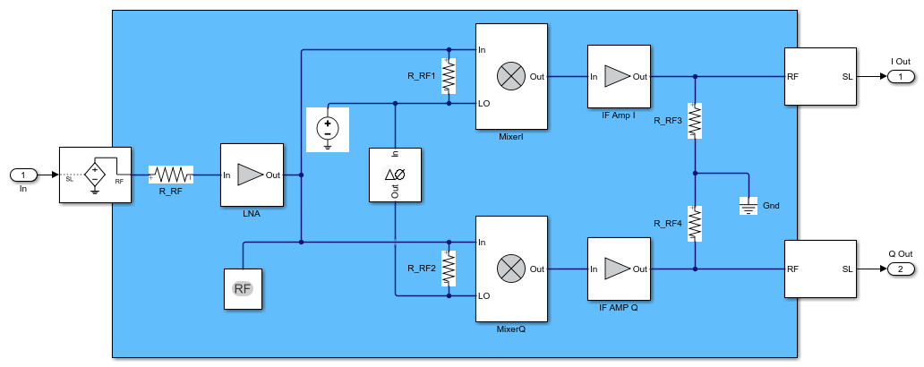 Executable Specification Of A Direct Conversion Receiver