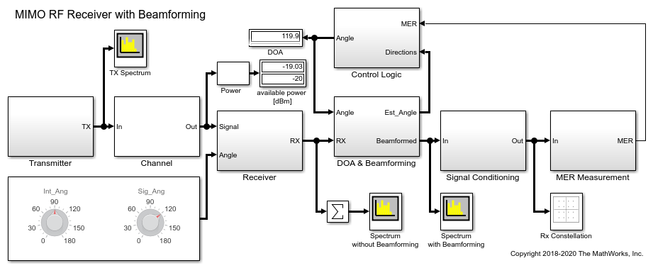 Modeling and Simulation of MIMO RF Receiver Including Beamforming