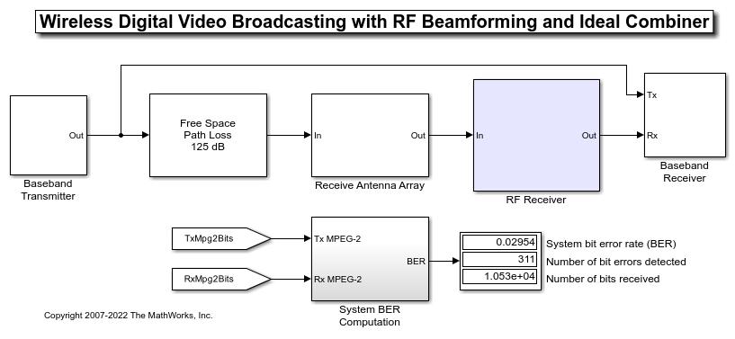 Wireless Digital Video Broadcasting with RF Beamforming - MATLAB