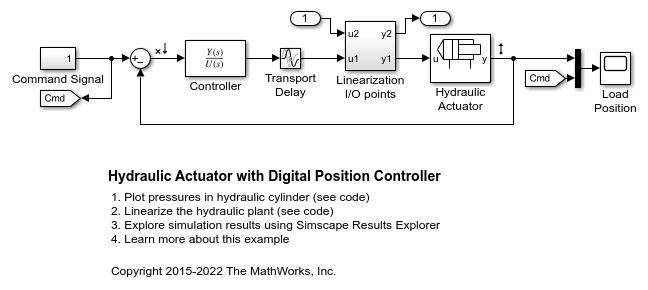 ssc_hydraulic_actuator_digital_control_01 hydraulic actuator with digital position controller matlab & simulink