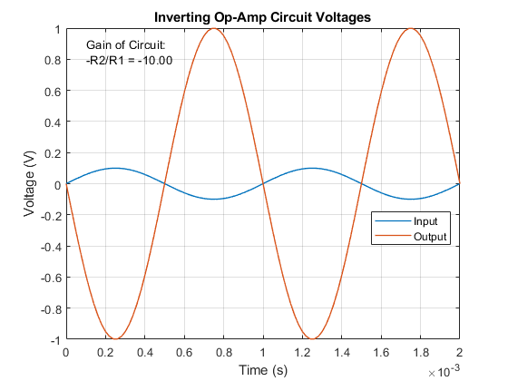 Op-Amp Circuit - Inverting Amplifier - MATLAB & Simulink