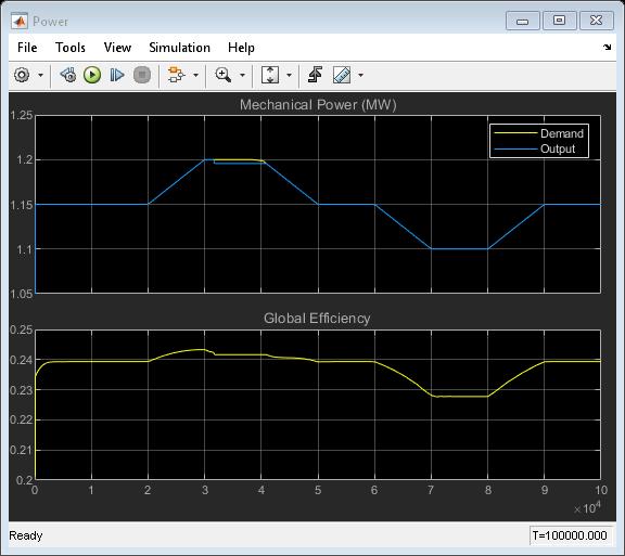 Rankine Cycle (Steam Turbine) - MATLAB & Simulink