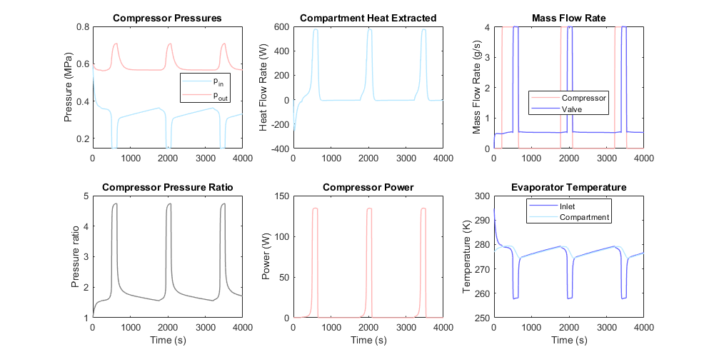 Two Phase Fluid Refrigeration Matlab Simulink