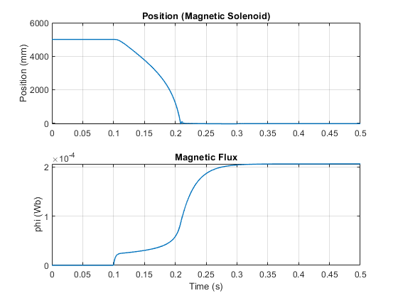 Solenoid with Magnetic Blocks - MATLAB & Simulink