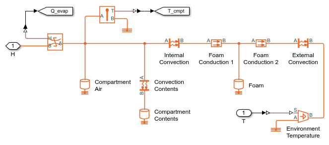compartment subsystem