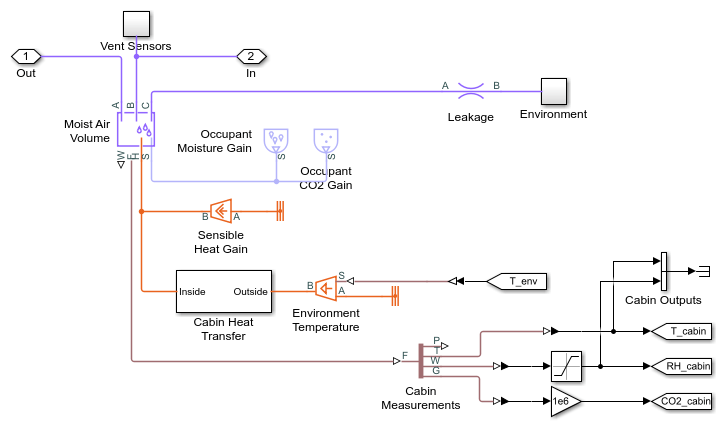cabin subsystem