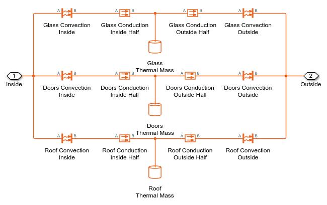 Vehicle HVAC System - MATLAB & Simulink