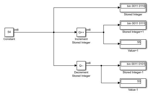 Increase stored integer value of signal by one - Simulink