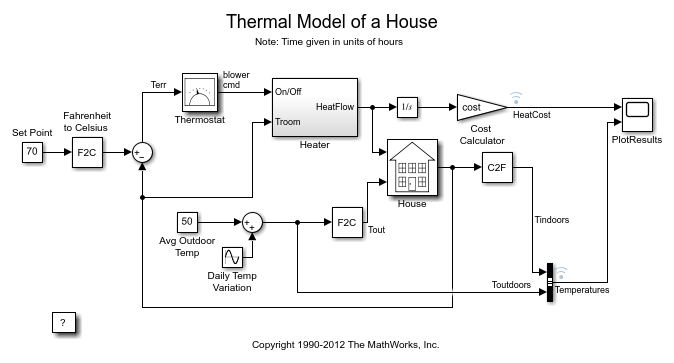 thermal model of a house