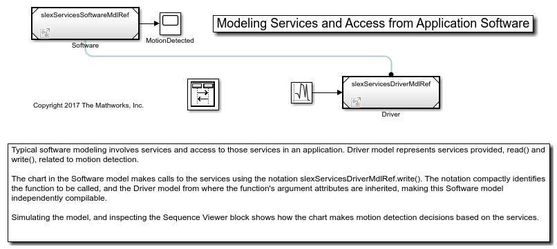 Modeling Services and Access from Application Software