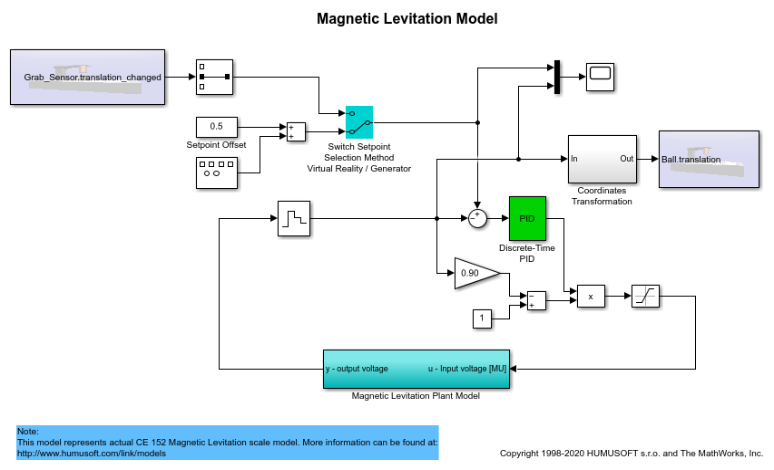 Magnetic Levitation Model - MATLAB & Simulink