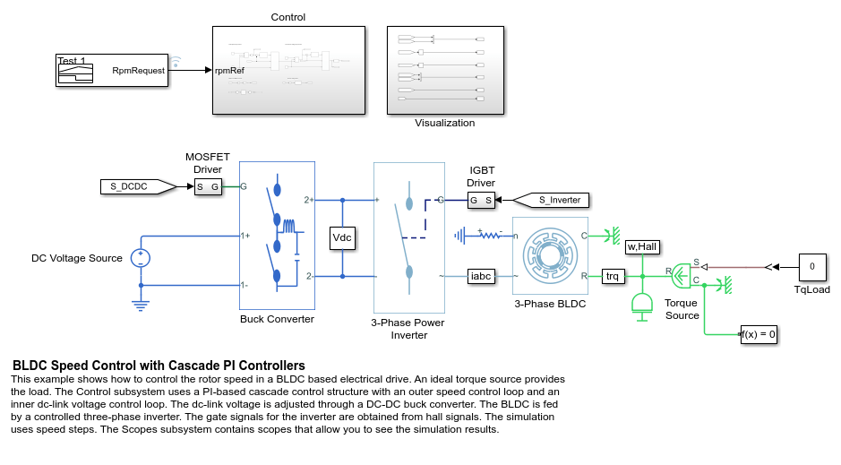 BLDC Motor Speed Control with Cascade PI controllers - MATLAB & Simulink