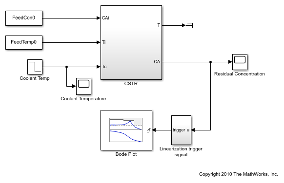 Save linear analysis points to Simulink model, Linear
