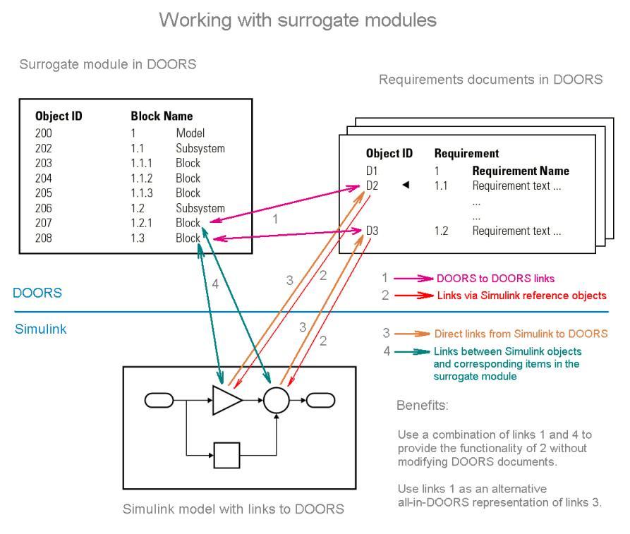 doors_synchronization.jpg  sc 1 st  MathWorks & Managing Requirements for Fault-Tolerant Fuel Control System (IBM ...