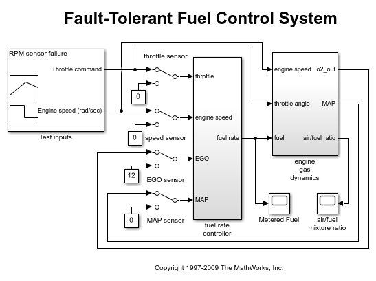 Managing Requirements for Fault-Tolerant Fuel Control System