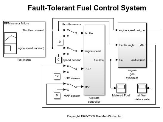 Linking via Link Editor Dialog  sc 1 st  MathWorks & Managing Requirements for Fault-Tolerant Fuel Control System (IBM ...