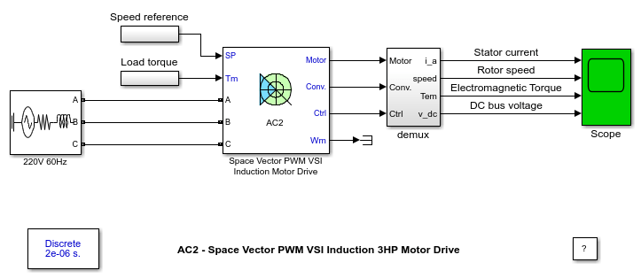 ac2 - space vector pwm vsi induction 3hp motor drive
