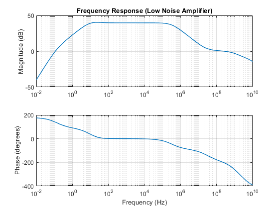 Low-Noise Amplifier - MATLAB & Simulink