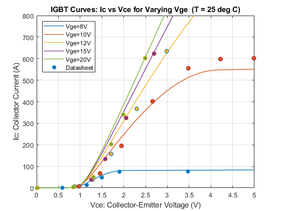 IGBT Thermal Characteristics - MATLAB & Simulink