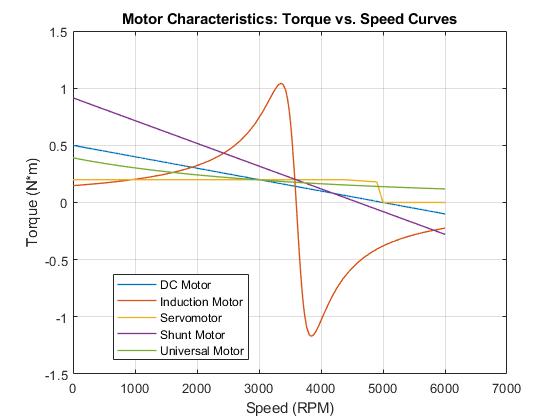 Motor Torque-Speed Curves - MATLAB & Simulink
