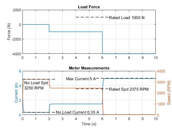 Linear Electric Actuator (Motor Model) - MATLAB & Simulink