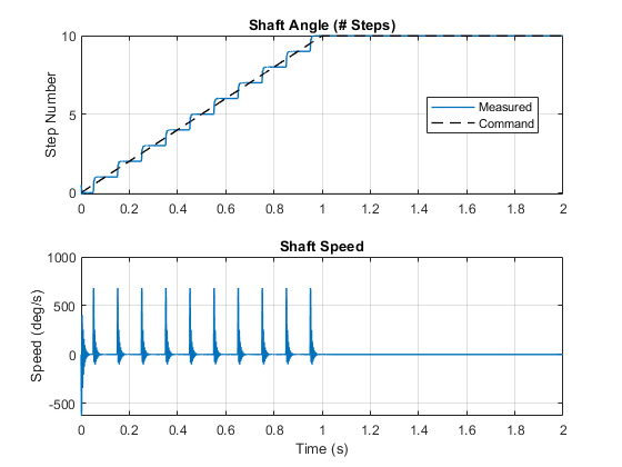 Stepper Motor with Control - MATLAB & Simulink
