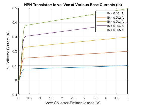Cool Npn Bipolar Transistor Characteristics Matlab Simulink Wiring Database Mangnorabwedabyuccorg