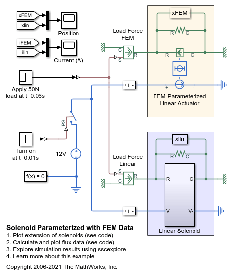 Solenoid Parameterized with FEM Data - MATLAB & Simulink