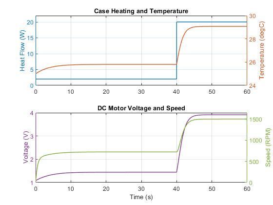 Thermistor-Controlled Fan - MATLAB & Simulink