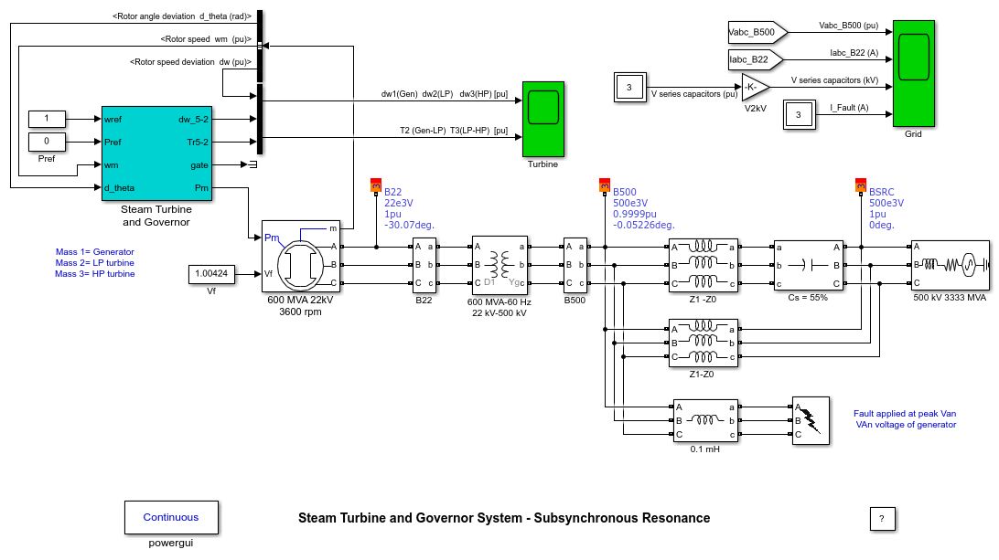 Steam Turbine and Governor System - Subsynchronous Resonance