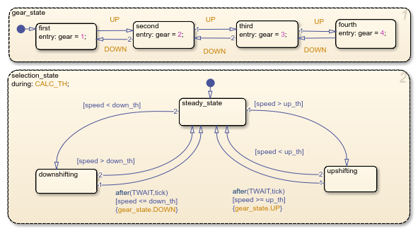 Simplify Stateflow Charts by Incorporating Active State ...